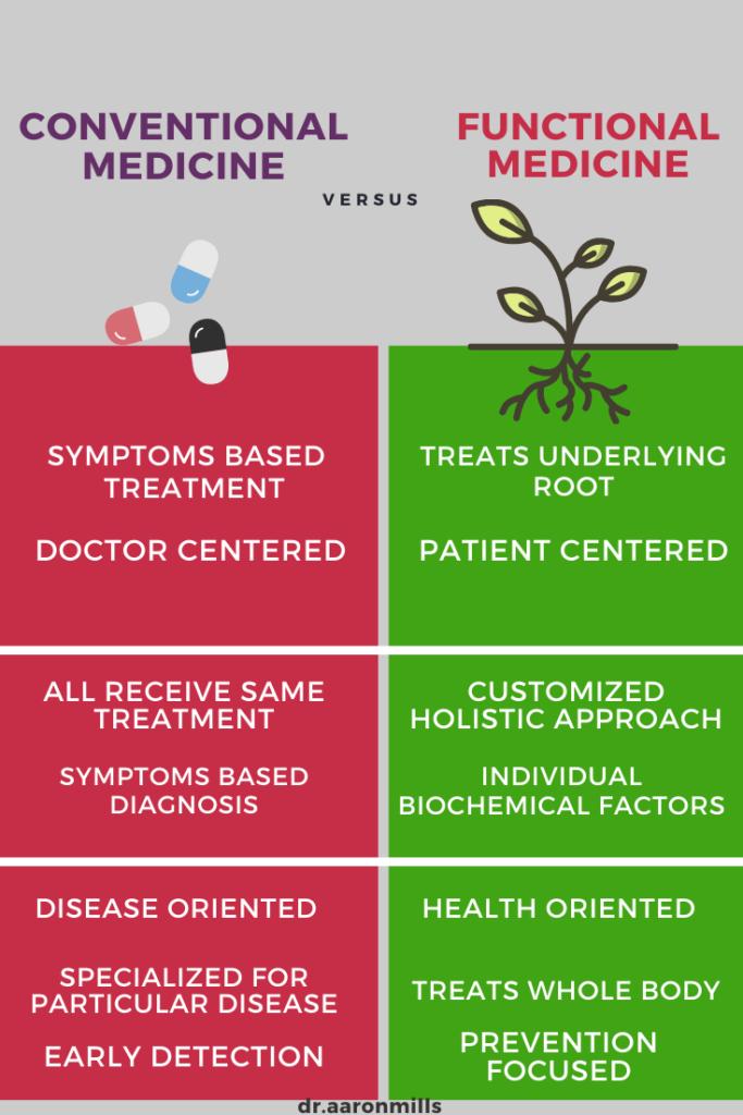 Functional Medicine Seattle